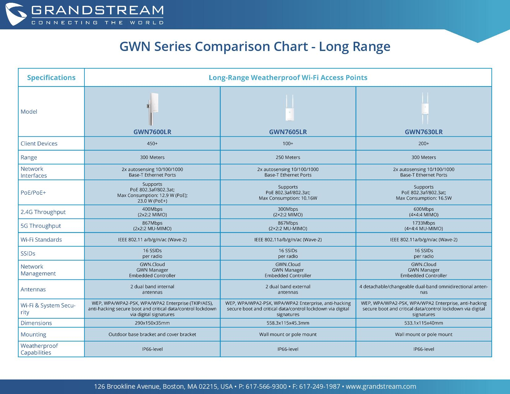 GWN_Comparison_Chart_Long_Range-page-001